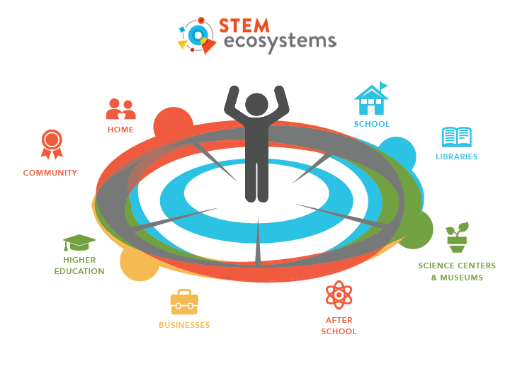STEM-ecosystem-stakeholders-2.png#asset:28